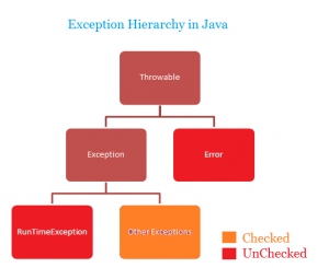 Exception hierarchy in Java