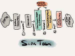 Sink task steps