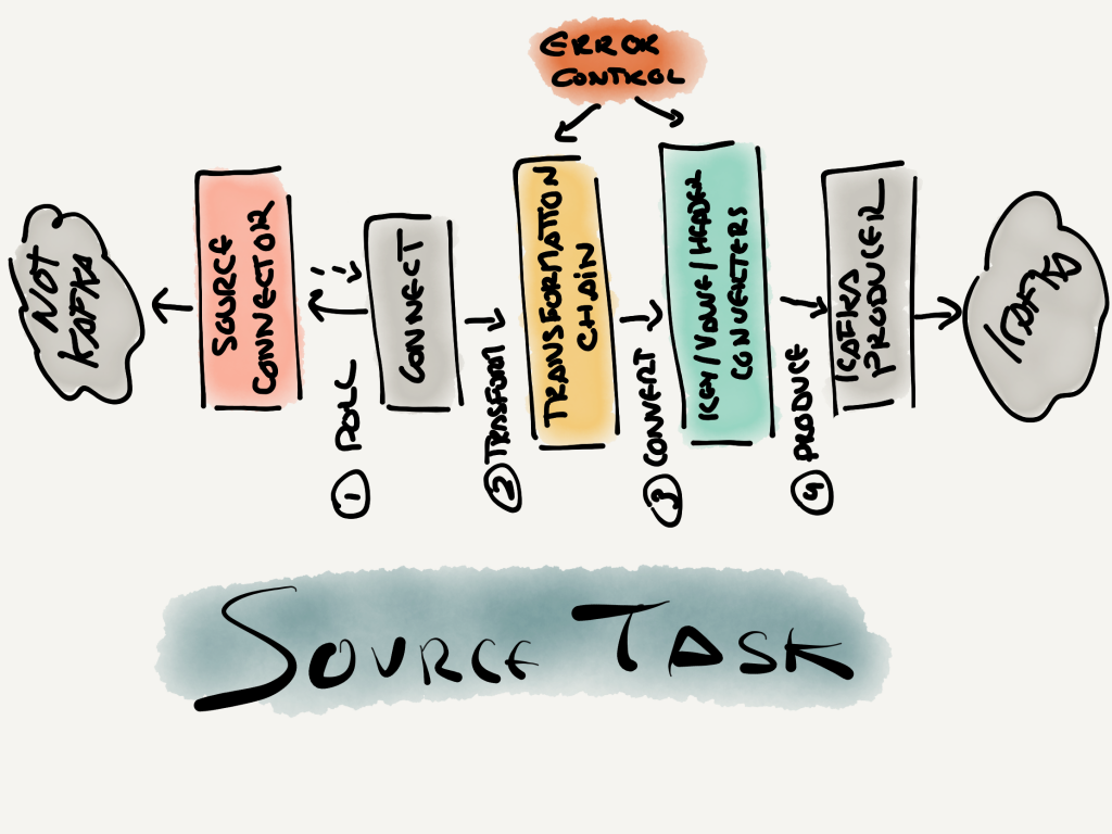 Source task steps