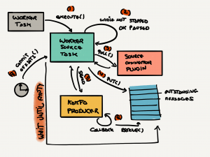 Kafka Connect commit process